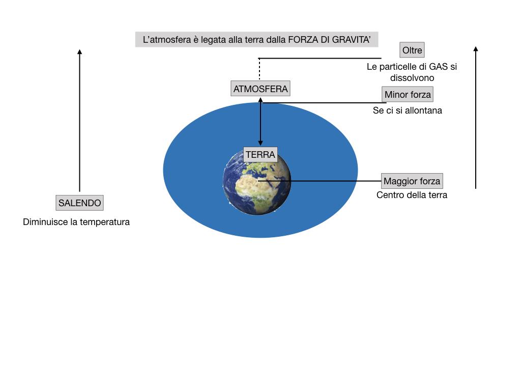 il sistema terra_SIMULAZIONE.055
