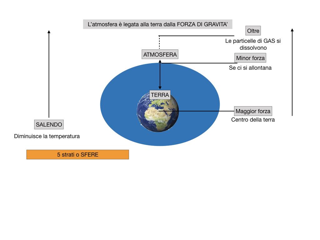 il sistema terra_SIMULAZIONE.056