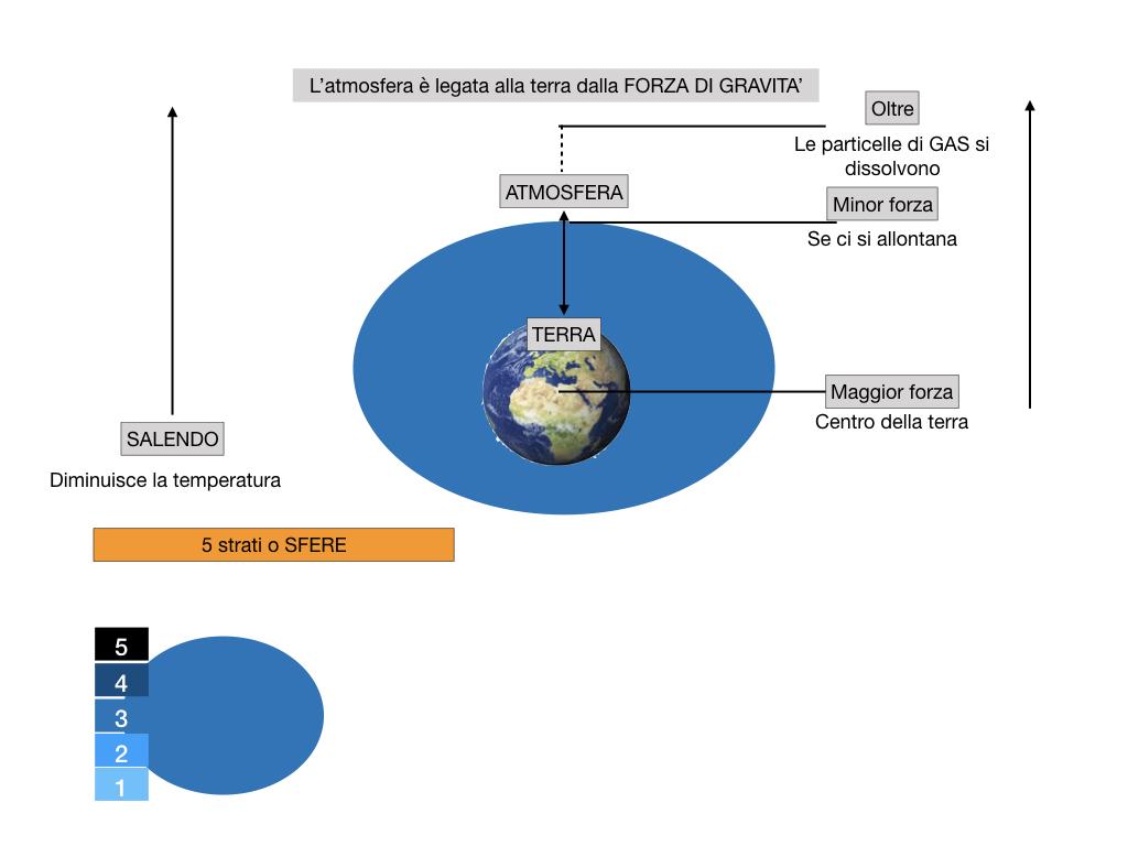 il sistema terra_SIMULAZIONE.057