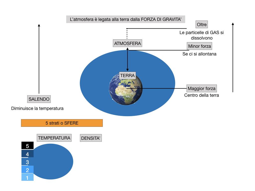 il sistema terra_SIMULAZIONE.058