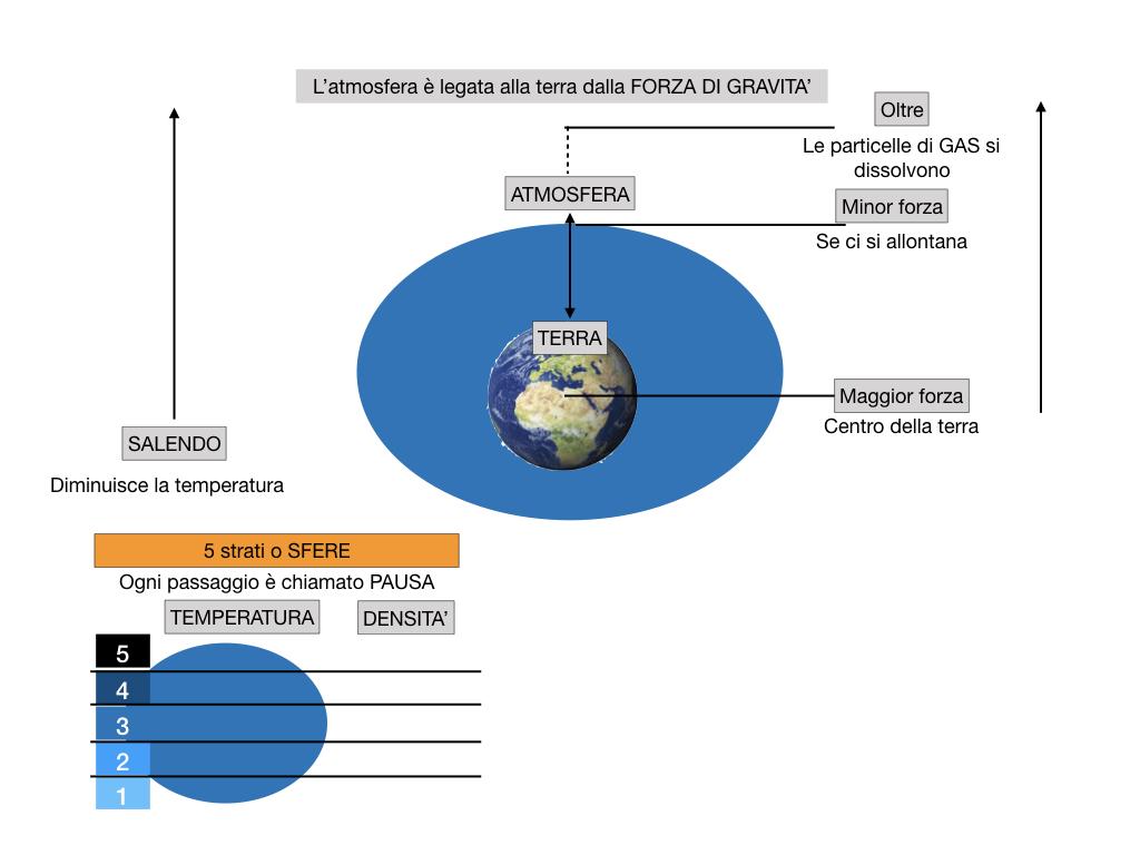 il sistema terra_SIMULAZIONE.059