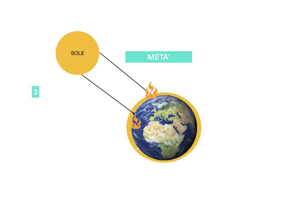 il sistema terra_SIMULAZIONE.093