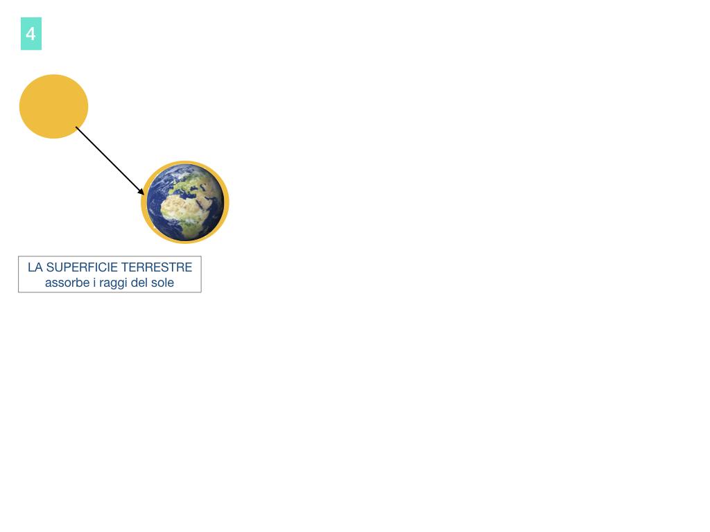 il sistema terra_SIMULAZIONE.094