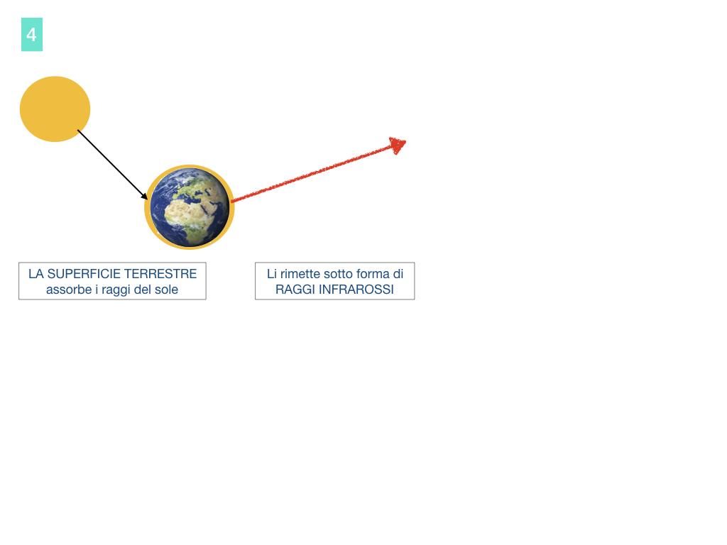 il sistema terra_SIMULAZIONE.095