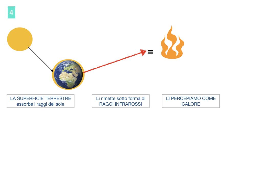 il sistema terra_SIMULAZIONE.096