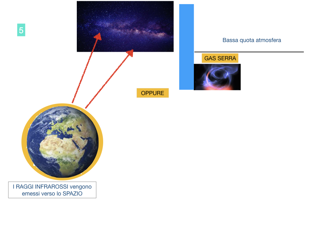 il sistema terra_SIMULAZIONE.099