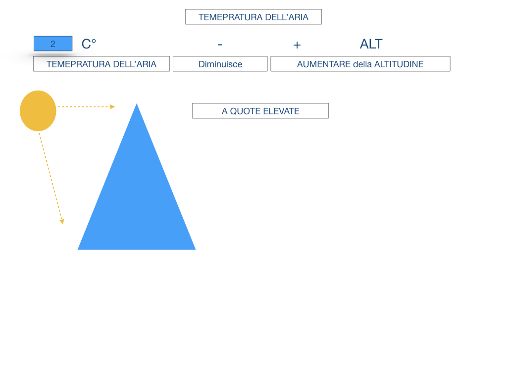 il sistema terra_SIMULAZIONE.124