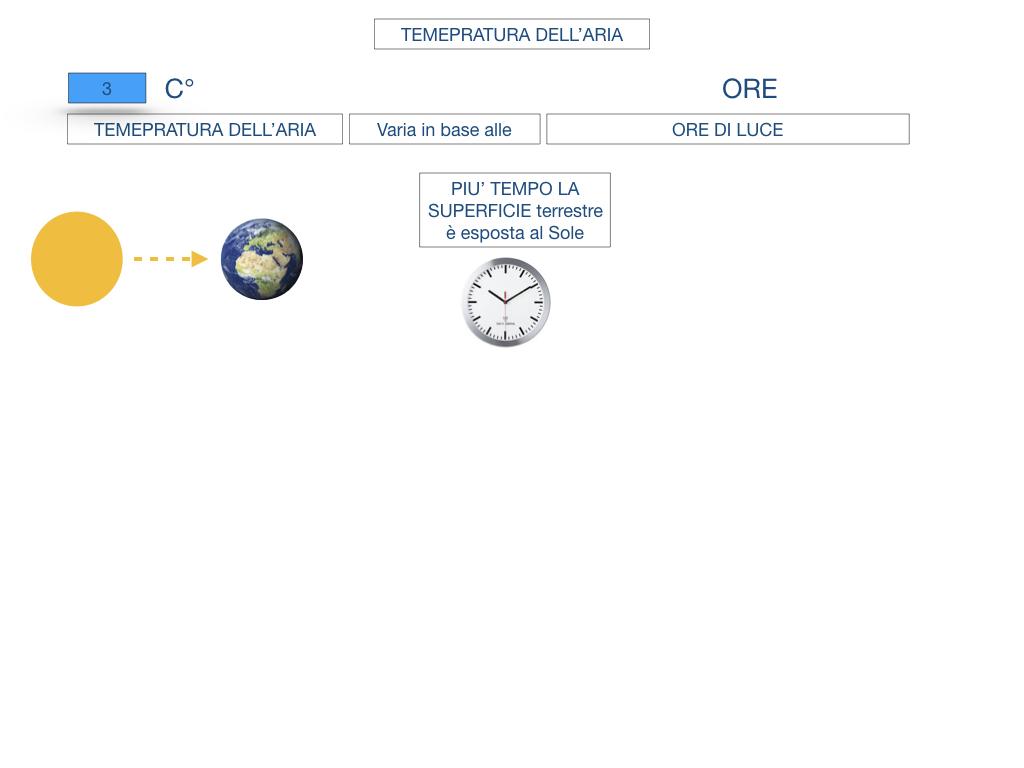 il sistema terra_SIMULAZIONE.131