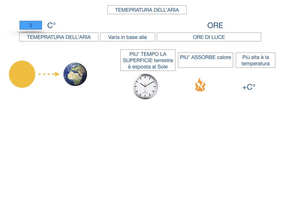 il sistema terra_SIMULAZIONE.133
