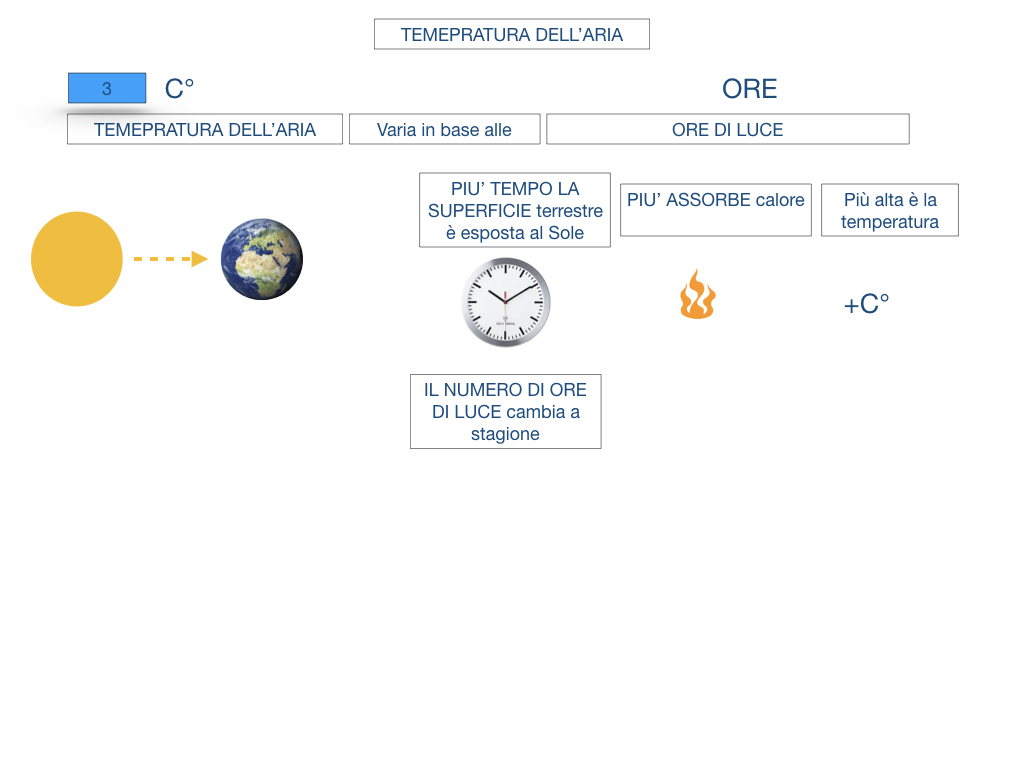 il sistema terra_SIMULAZIONE.134