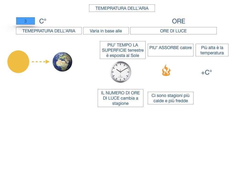 il sistema terra_SIMULAZIONE.135