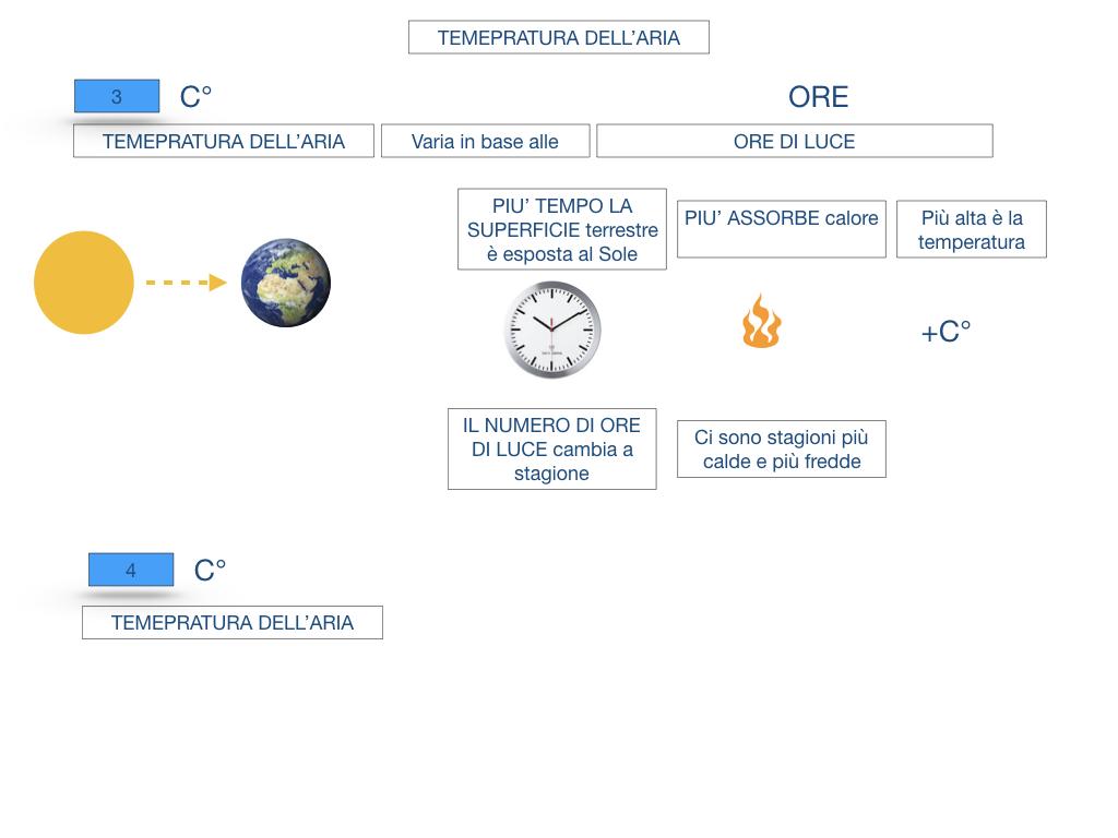 il sistema terra_SIMULAZIONE.136
