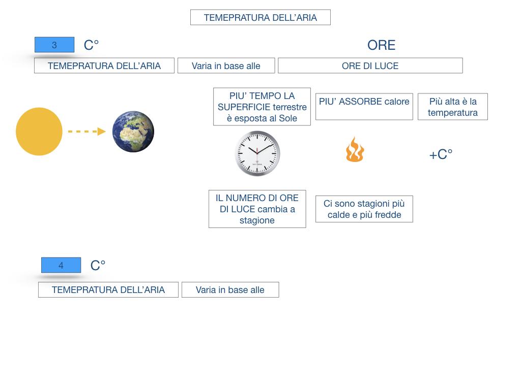 il sistema terra_SIMULAZIONE.137