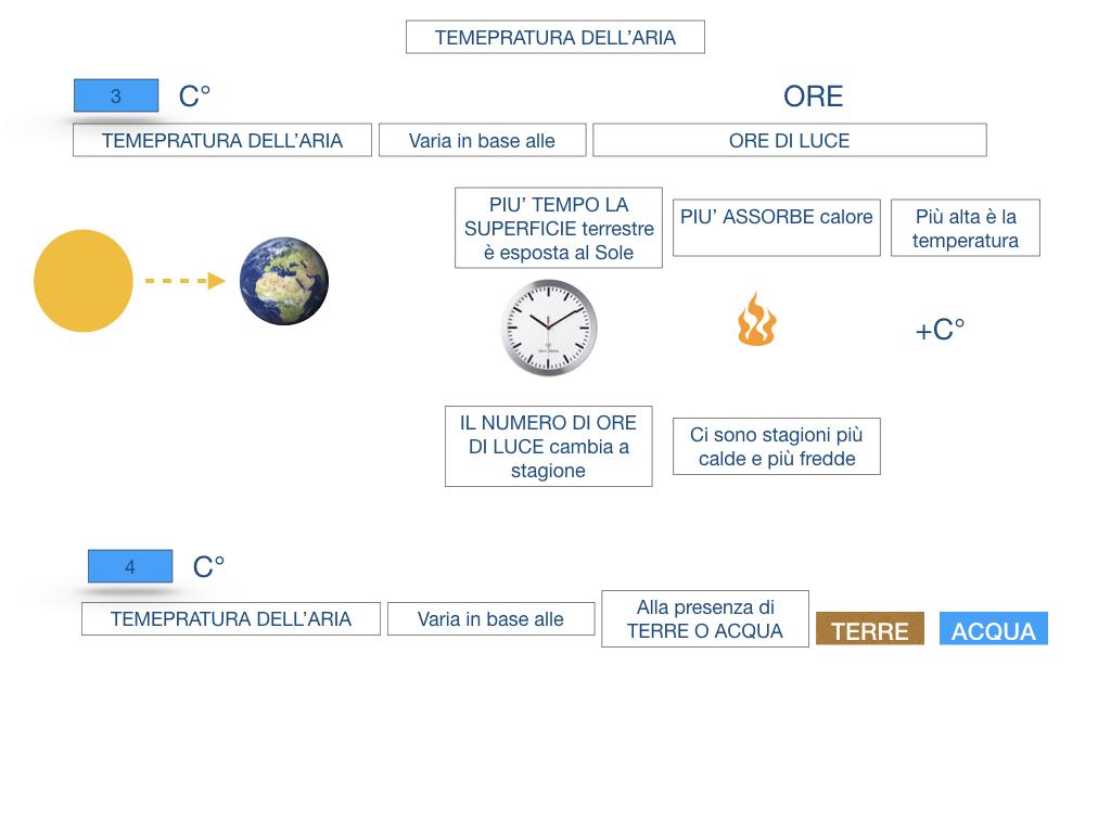 il sistema terra_SIMULAZIONE.138