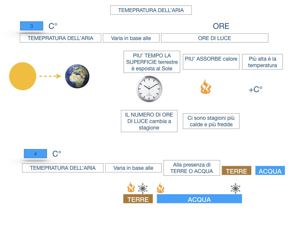 il sistema terra_SIMULAZIONE.139