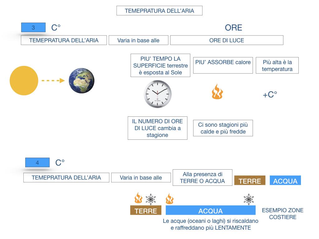 il sistema terra_SIMULAZIONE.141