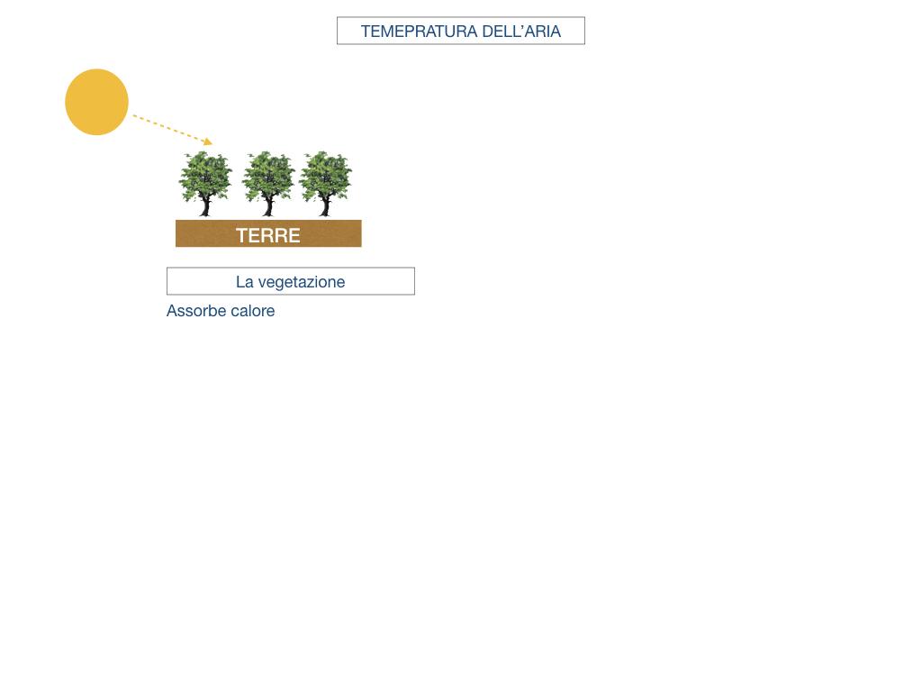 il sistema terra_SIMULAZIONE.143