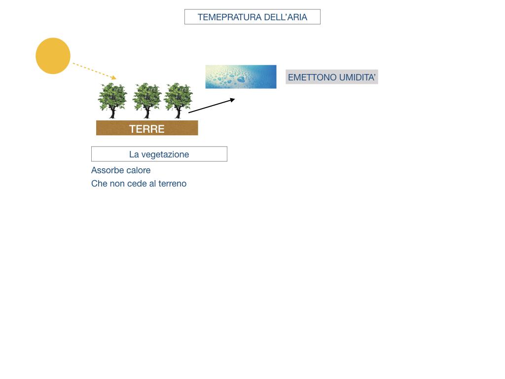 il sistema terra_SIMULAZIONE.145