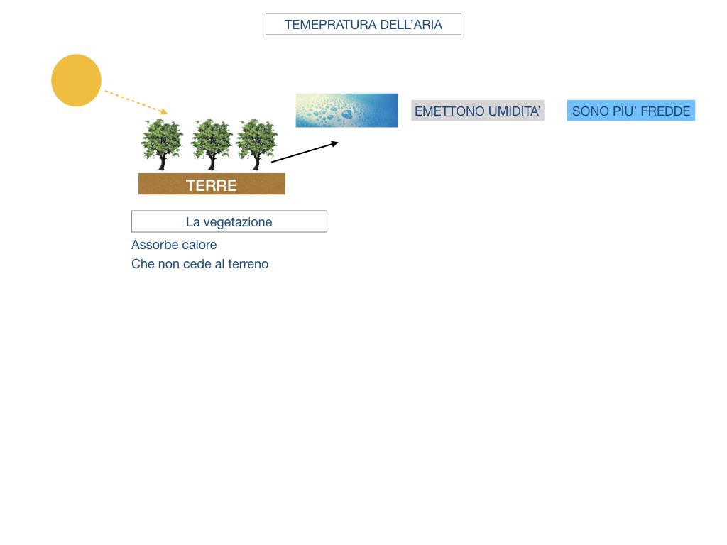 il sistema terra_SIMULAZIONE.146