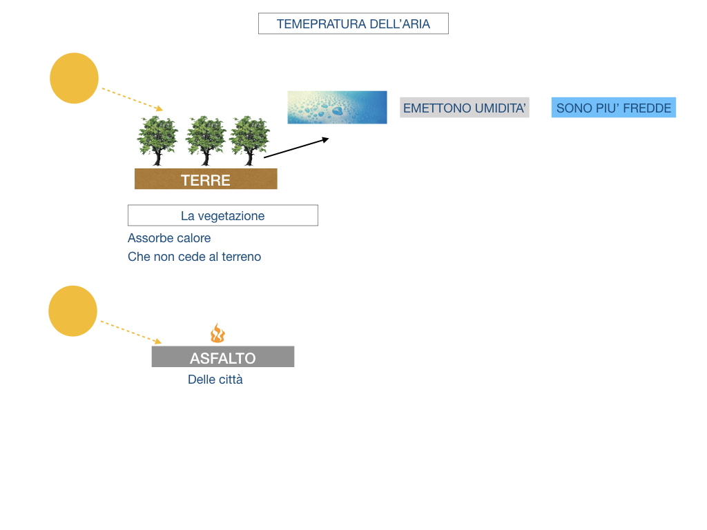 il sistema terra_SIMULAZIONE.147