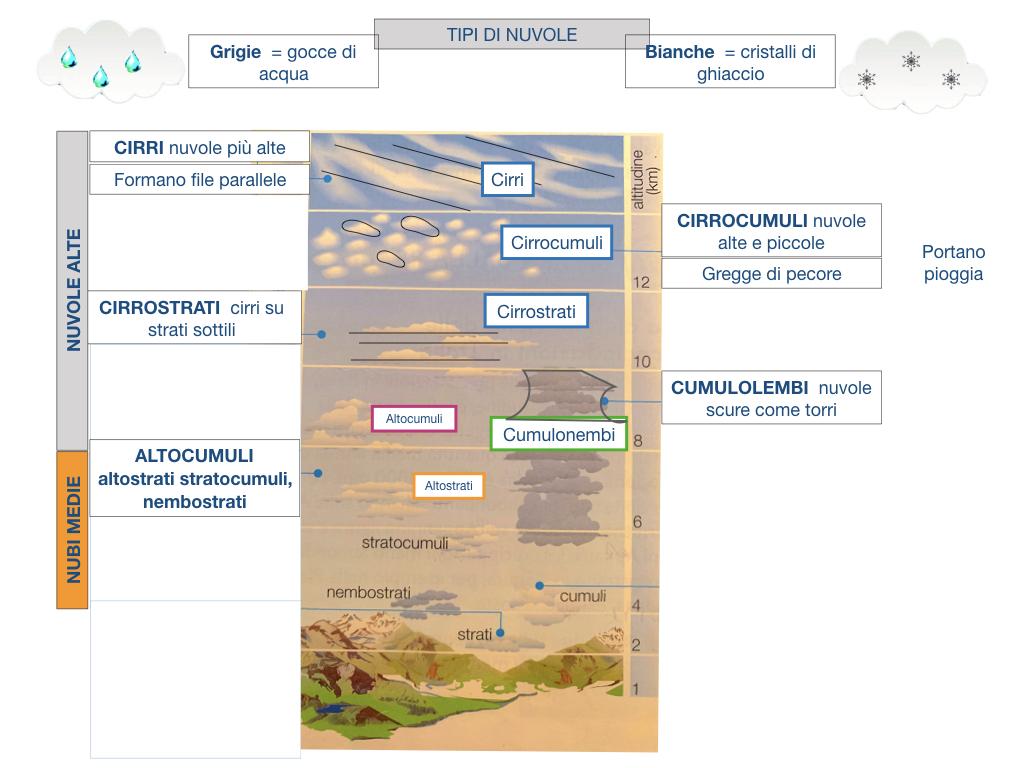 il sistema terra_SIMULAZIONE.160