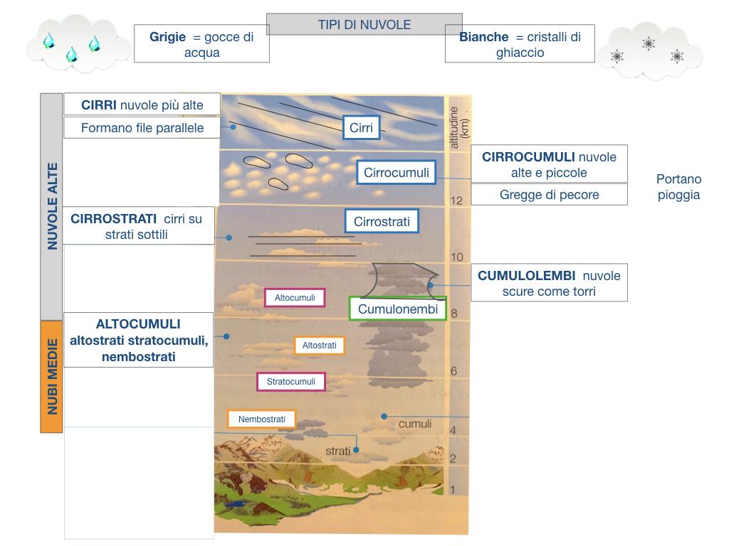 il sistema terra_SIMULAZIONE.162