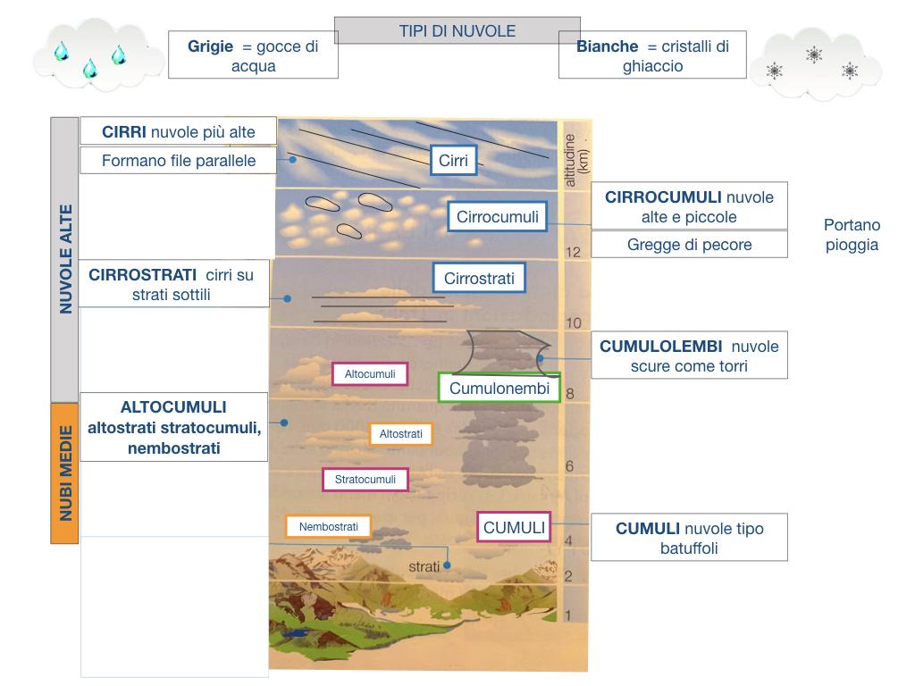 il sistema terra_SIMULAZIONE.163