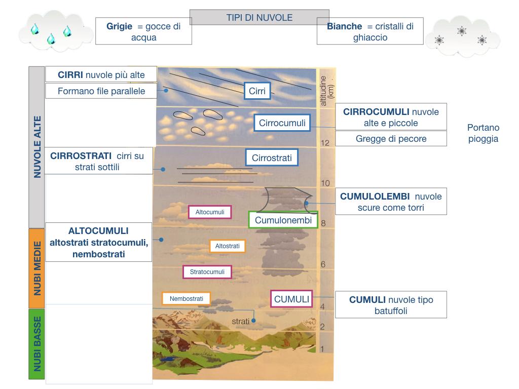 il sistema terra_SIMULAZIONE.164