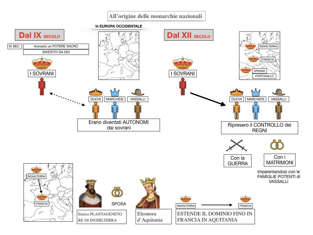 inizio monarchie nazionali_SIMULAZIONE.021