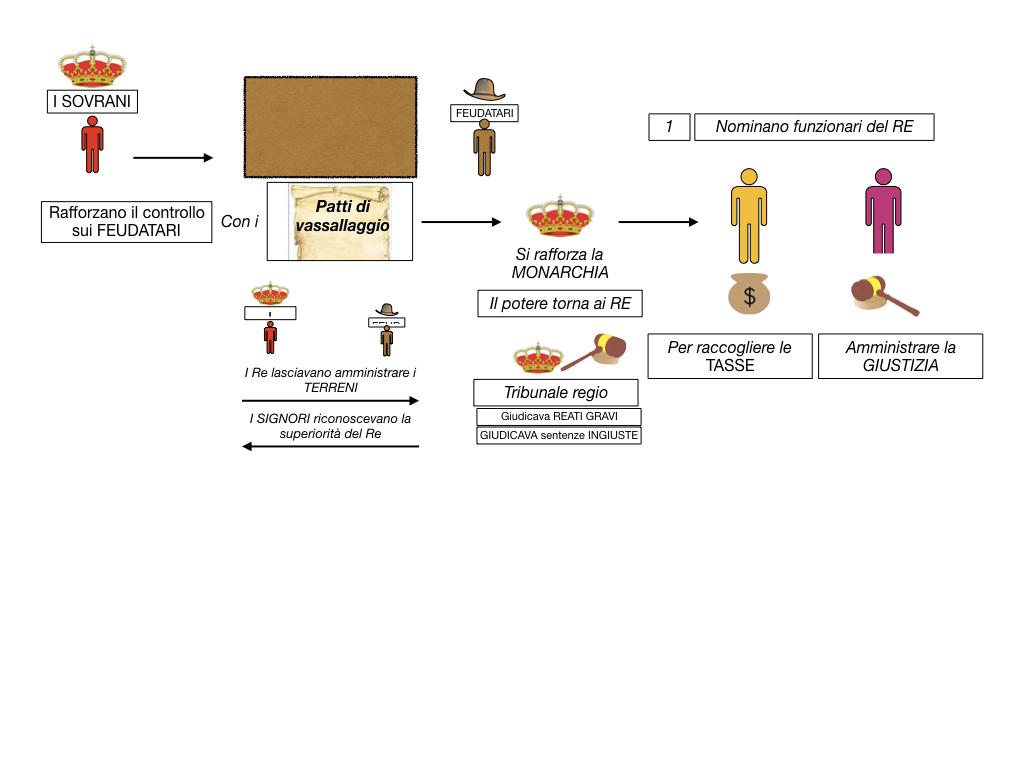 inizio monarchie nazionali_SIMULAZIONE.035
