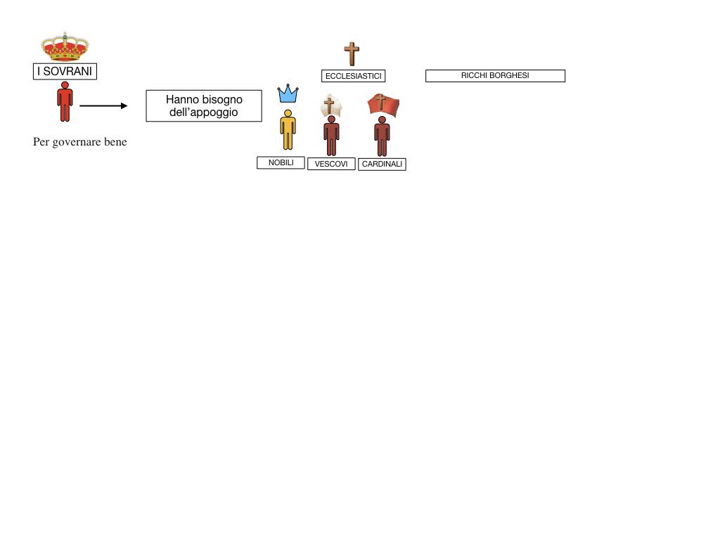 inizio monarchie nazionali_SIMULAZIONE.047