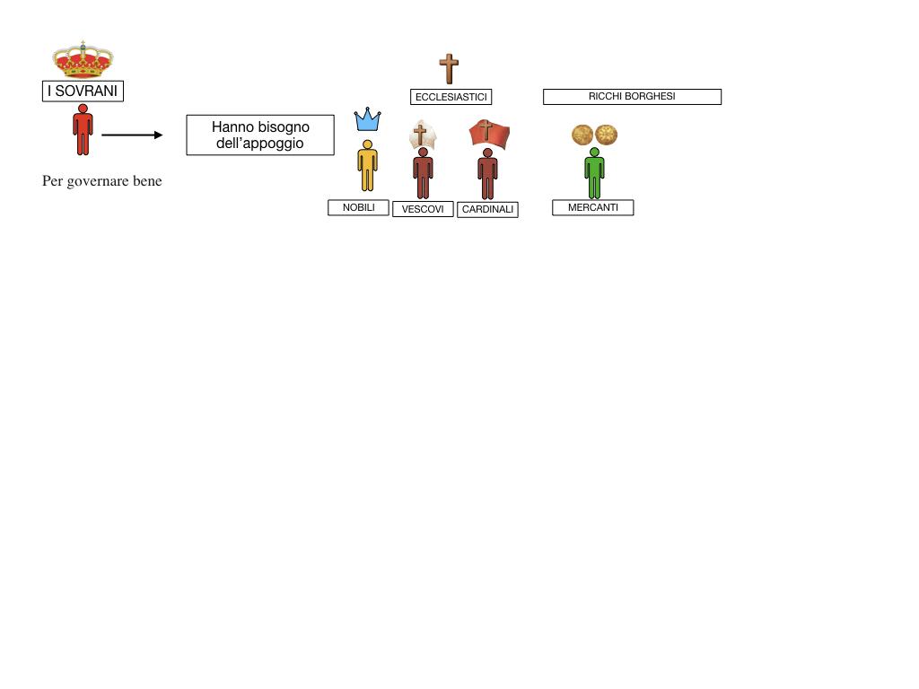 inizio monarchie nazionali_SIMULAZIONE.048