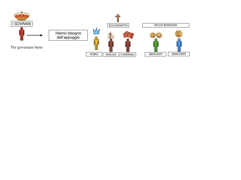 inizio monarchie nazionali_SIMULAZIONE.049