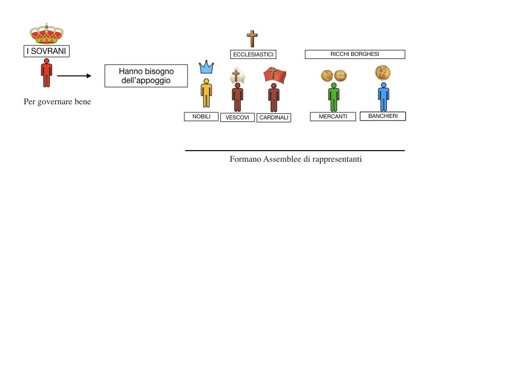 inizio monarchie nazionali_SIMULAZIONE.050
