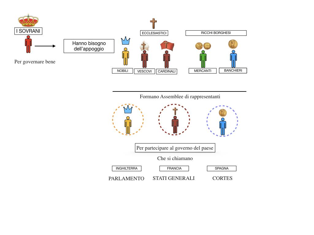 inizio monarchie nazionali_SIMULAZIONE.057