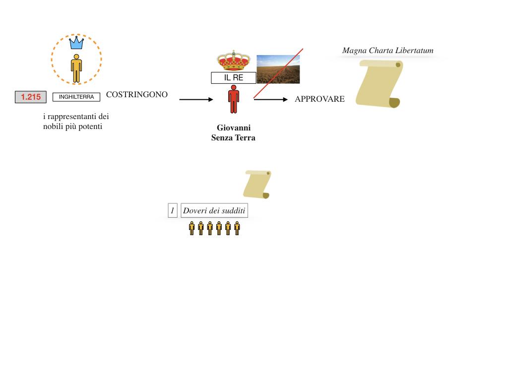 inizio monarchie nazionali_SIMULAZIONE.062
