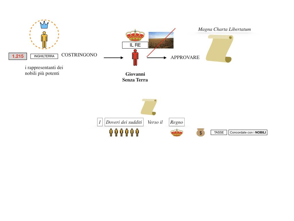 inizio monarchie nazionali_SIMULAZIONE.063