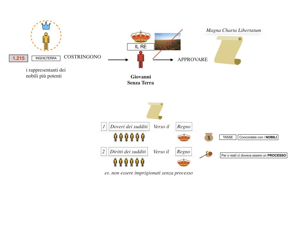 inizio monarchie nazionali_SIMULAZIONE.065