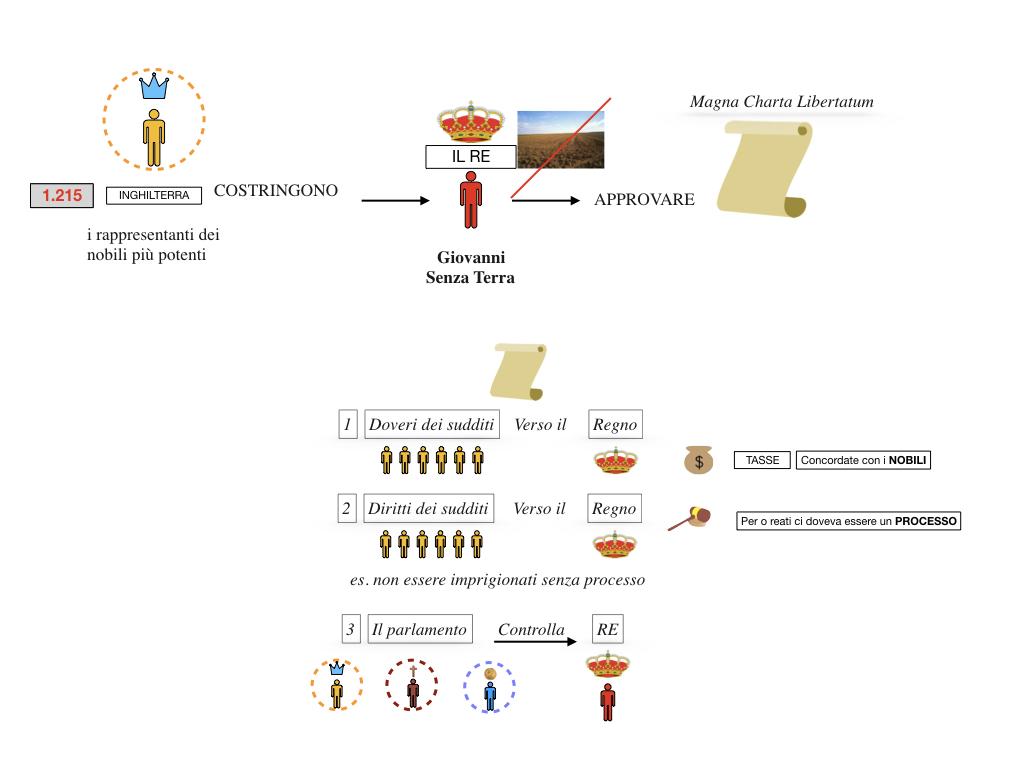inizio monarchie nazionali_SIMULAZIONE.067