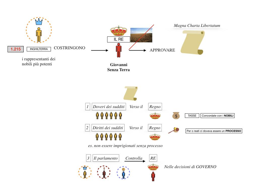 inizio monarchie nazionali_SIMULAZIONE.068