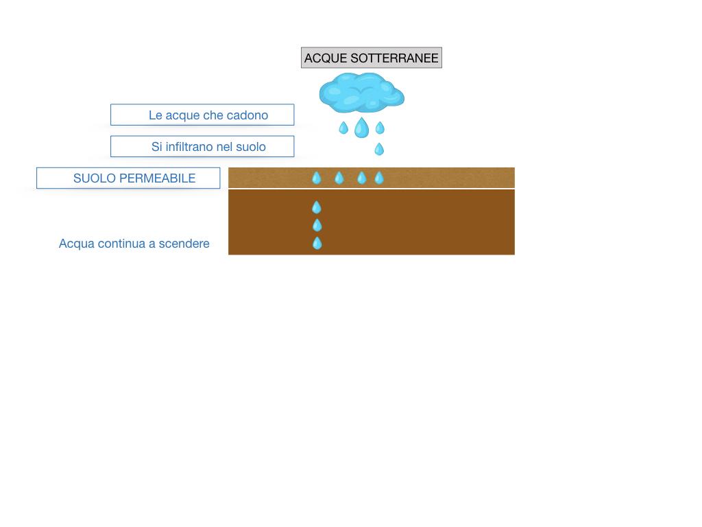 le acque sul nostro pianeta_SIMULAZIONE2 .005