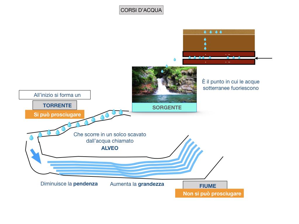 le acque sul nostro pianeta_SIMULAZIONE2 .028