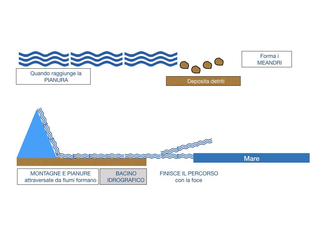 le acque sul nostro pianeta_SIMULAZIONE2 .038
