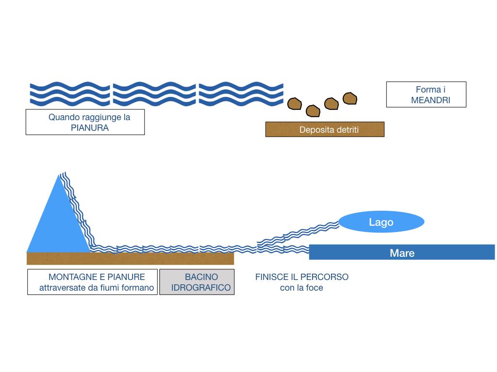 le acque sul nostro pianeta_SIMULAZIONE2 .039