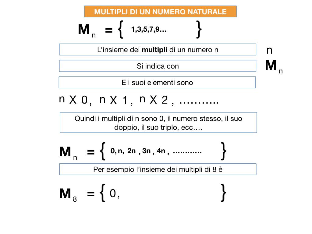 multipli_divisori_divisibilità_simulazione.030