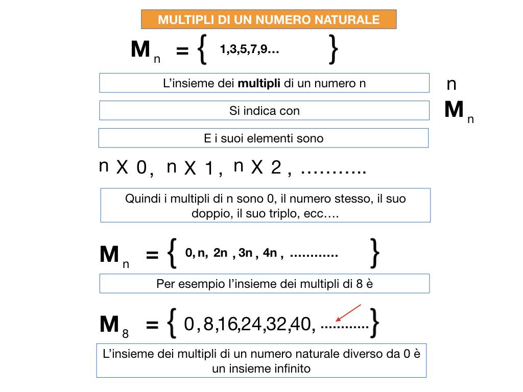 multipli_divisori_divisibilità_simulazione.036