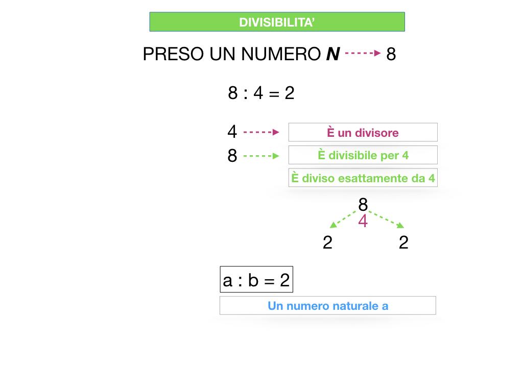 multipli_divisori_divisibilità_simulazione.074