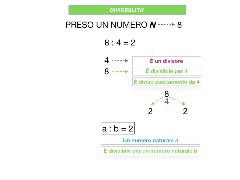 multipli_divisori_divisibilità_simulazione.075