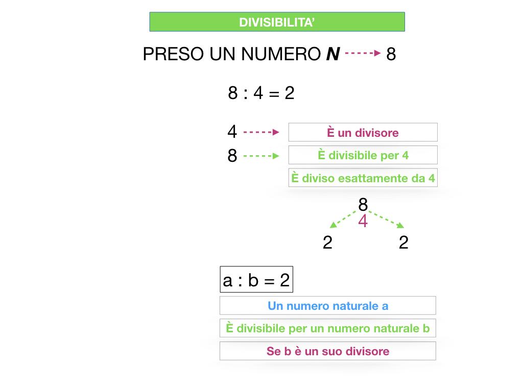 multipli_divisori_divisibilità_simulazione.076
