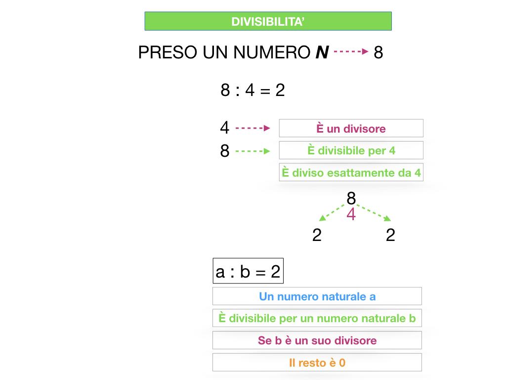 multipli_divisori_divisibilità_simulazione.077